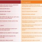 Vine versus Instagram